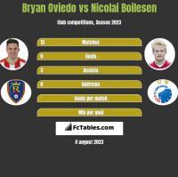 Bryan Oviedo vs Nicolai Boilesen h2h player stats