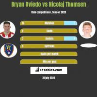Bryan Oviedo vs Nicolaj Thomsen h2h player stats