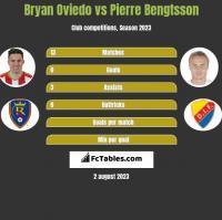 Bryan Oviedo vs Pierre Bengtsson h2h player stats