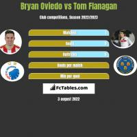 Bryan Oviedo vs Tom Flanagan h2h player stats
