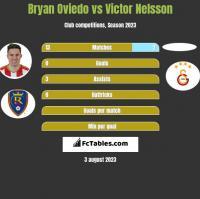 Bryan Oviedo vs Victor Nelsson h2h player stats