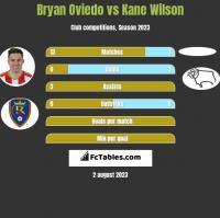 Bryan Oviedo vs Kane Wilson h2h player stats