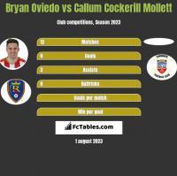 Bryan Oviedo vs Callum Cockerill Mollett h2h player stats