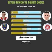 Bryan Oviedo vs Callum Cooke h2h player stats