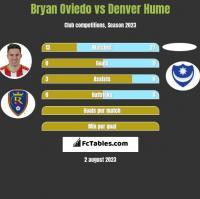 Bryan Oviedo vs Denver Hume h2h player stats