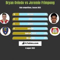 Bryan Oviedo vs Jeremie Frimpong h2h player stats