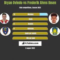 Bryan Oviedo vs Frederik Alves Ibsen h2h player stats