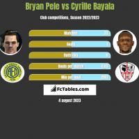 Bryan Pele vs Cyrille Bayala h2h player stats