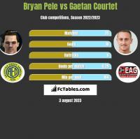Bryan Pele vs Gaetan Courtet h2h player stats