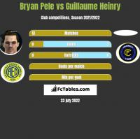 Bryan Pele vs Guillaume Heinry h2h player stats