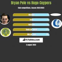 Bryan Pele vs Hugo Cuypers h2h player stats
