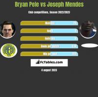 Bryan Pele vs Joseph Mendes h2h player stats