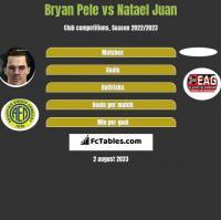 Bryan Pele vs Natael Juan h2h player stats