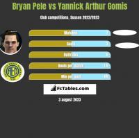 Bryan Pele vs Yannick Arthur Gomis h2h player stats