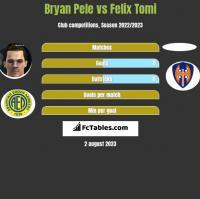 Bryan Pele vs Felix Tomi h2h player stats