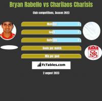 Bryan Rabello vs Charilaos Charisis h2h player stats