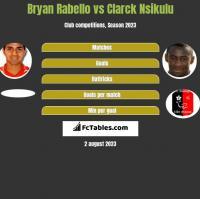 Bryan Rabello vs Clarck Nsikulu h2h player stats
