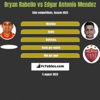 Bryan Rabello vs Edgar Antonio Mendez h2h player stats