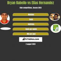 Bryan Rabello vs Elias Hernandez h2h player stats