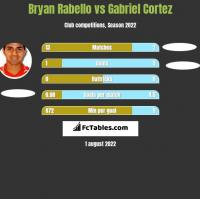 Bryan Rabello vs Gabriel Cortez h2h player stats