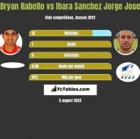 Bryan Rabello vs Ibara Sanchez Jorge Jose h2h player stats