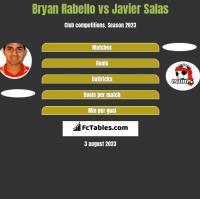 Bryan Rabello vs Javier Salas h2h player stats