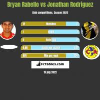 Bryan Rabello vs Jonathan Rodriguez h2h player stats