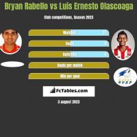 Bryan Rabello vs Luis Ernesto Olascoaga h2h player stats
