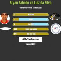 Bryan Rabello vs Luiz da Silva h2h player stats