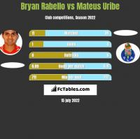 Bryan Rabello vs Mateus Uribe h2h player stats
