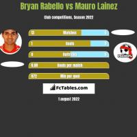 Bryan Rabello vs Mauro Lainez h2h player stats
