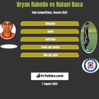 Bryan Rabello vs Rafael Baca h2h player stats