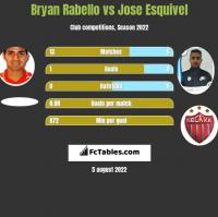 Bryan Rabello vs Jose Esquivel h2h player stats