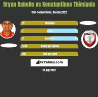 Bryan Rabello vs Konstantinos Thimianis h2h player stats