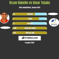 Bryan Rabello vs Omar Tejada h2h player stats
