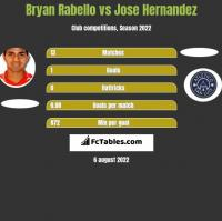 Bryan Rabello vs Jose Hernandez h2h player stats