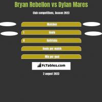 Bryan Rebellon vs Dylan Mares h2h player stats