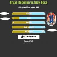 Bryan Rebellon vs Nick Ross h2h player stats