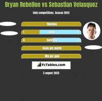 Bryan Rebellon vs Sebastian Velasquez h2h player stats