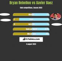 Bryan Rebellon vs Xavier Baez h2h player stats