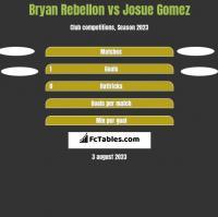Bryan Rebellon vs Josue Gomez h2h player stats