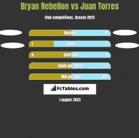 Bryan Rebellon vs Juan Torres h2h player stats