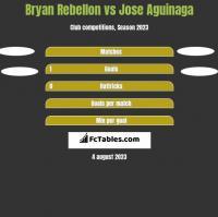 Bryan Rebellon vs Jose Aguinaga h2h player stats