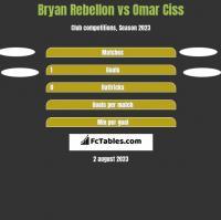 Bryan Rebellon vs Omar Ciss h2h player stats