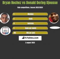 Bryan Rochez vs Donald Djousse h2h player stats