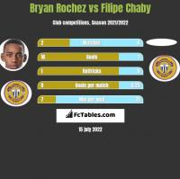 Bryan Rochez vs Filipe Chaby h2h player stats