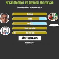Bryan Rochez vs Gevorg Ghazaryan h2h player stats