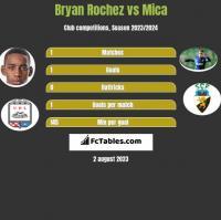 Bryan Rochez vs Mica h2h player stats