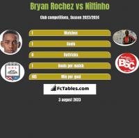 Bryan Rochez vs Niltinho h2h player stats