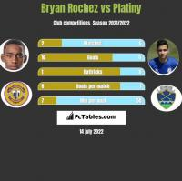 Bryan Rochez vs Platiny h2h player stats